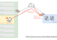 図08.VPN Client from Multi-Subnets LAN