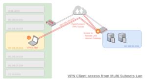 図08.VPN Client from Multi-Subnets LAN