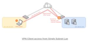 図01.VPN Client from Single Subnet LAN