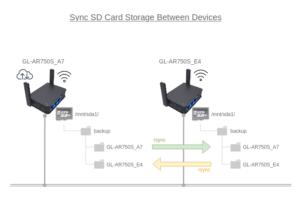 図1.2台のGL-AR750Sのストレージをrsync+ssh同期