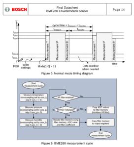 図1.BME280計測フロー