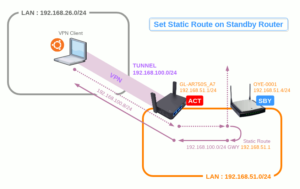 図05.Set Static Route on Standby Router