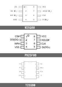 図09.各社SPIフラッシュのピンアサイン比較