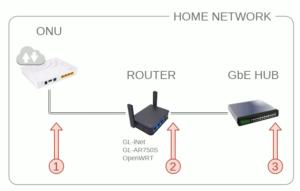図3.Home Network SpeedTest Points