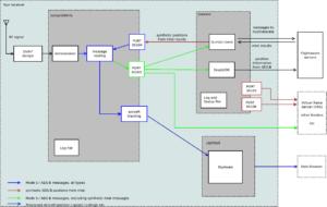 図13.PiAwae System Diagram