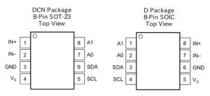 図02.INA219各パッケージ毎のピンアサイン