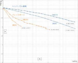 図13.スマートUSBスイッチの電圧電流特性