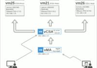 図1.社内VMware vCenter構成